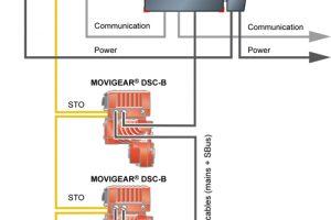 MOVIGEAR® DSC